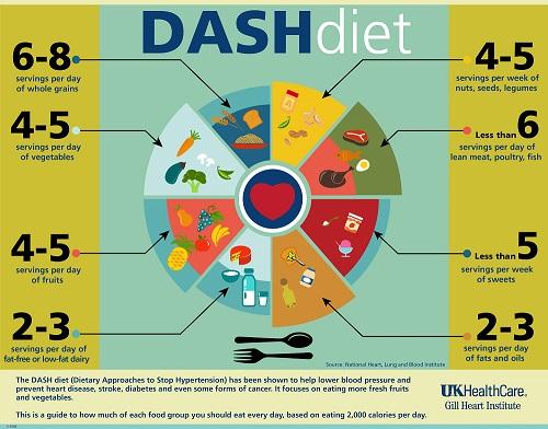 Chế độ ăn Dash là một chế độ ăn khoa học