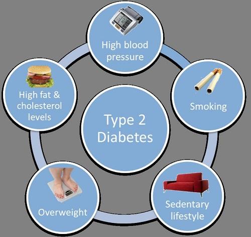 Nguyên nhân, biểu hiện và dấu hiệu nhận biết bệnh tiểu đường