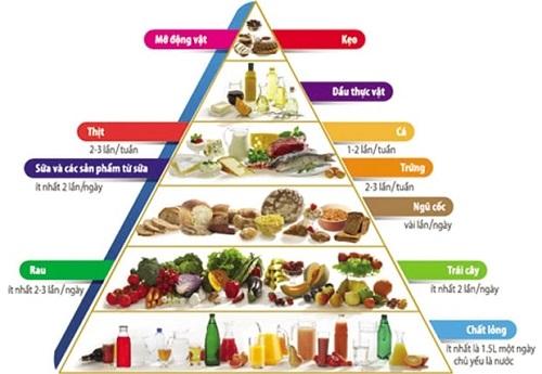 Từng loại thực phẩm cho người cao huyết áp